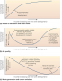 The environmental policy changes over time