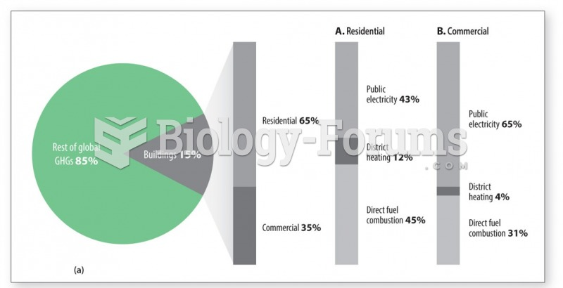 Buildings account for 15% of greenhouse gas emissions