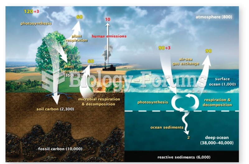 Carbon is constantly exchanged between large reservoirs in the lithosphere