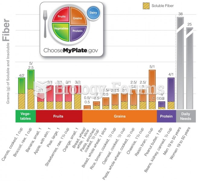 Food Sources of Fiber Adults need to consume about 21 to 38 grams of fiber daily