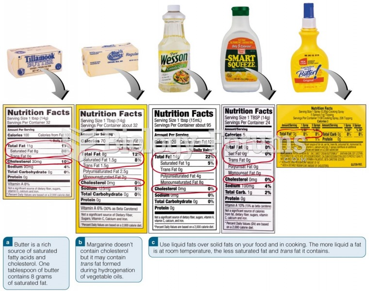 Read Food Labels to Lower Saturated and Trans Fat Intake