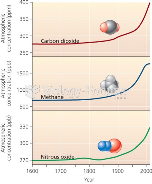 Carbon dioxide: The anthropogenic greenhouse gas of primary concern