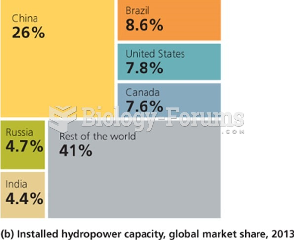 Hydroelectric power: 2013 Global Market