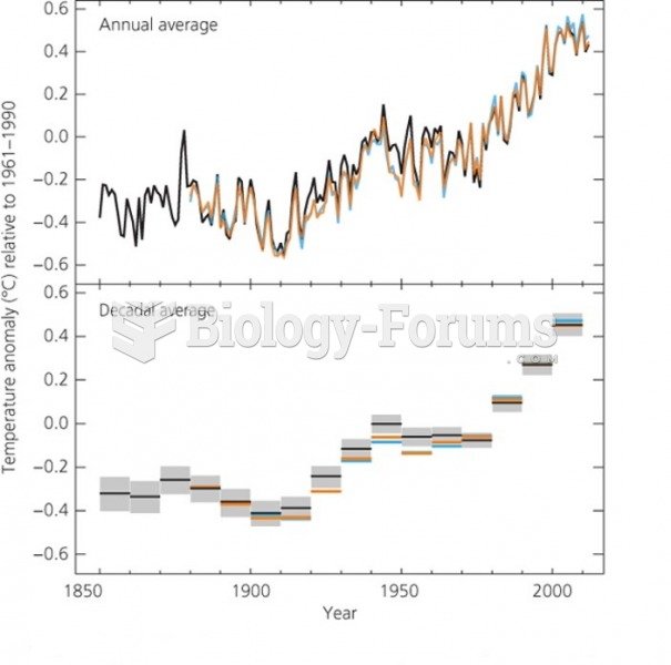 Observed global land and ocean surface temperature anomalies since 1850