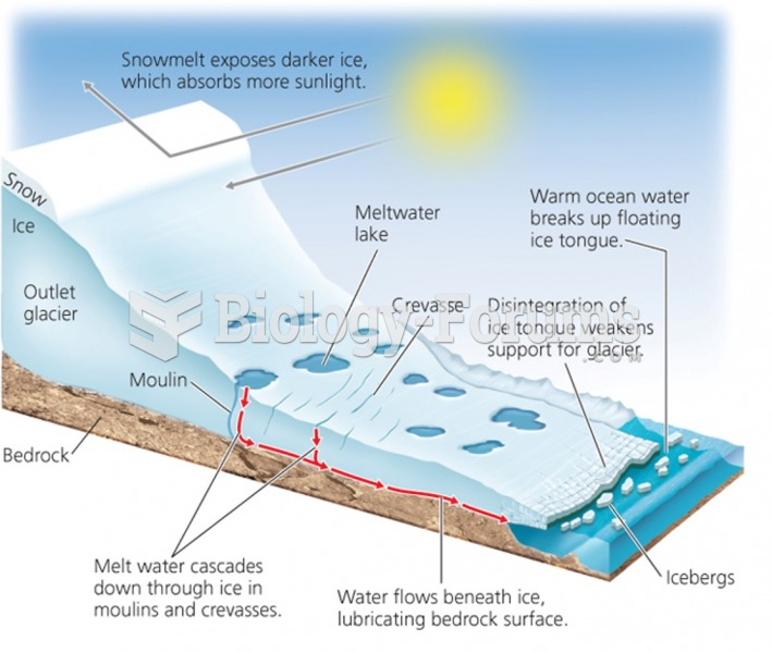 Polar ice caps lose mass as surface ice melts