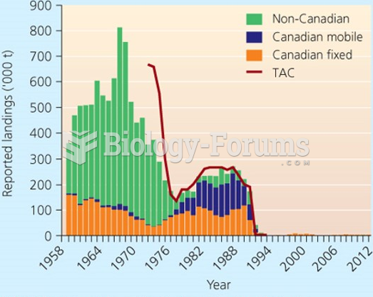 Total allowable and actual catch, Grand Bank Atlantic Cod 1959 -2012