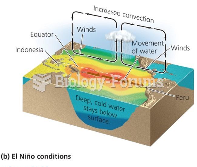 El Niño demonstrates the atmosphere-ocean connection