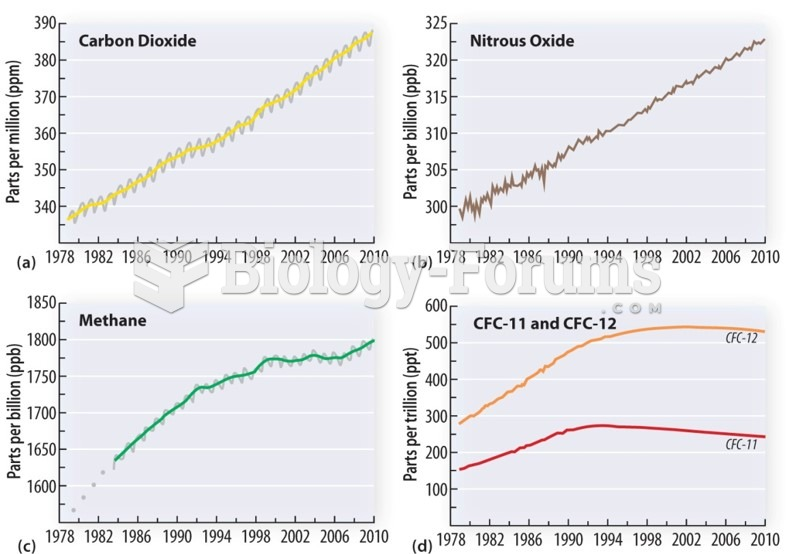 Climate Change: Greenhouse gases Timescale