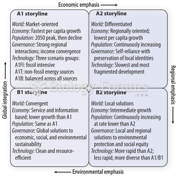 IPCC economic scenarios