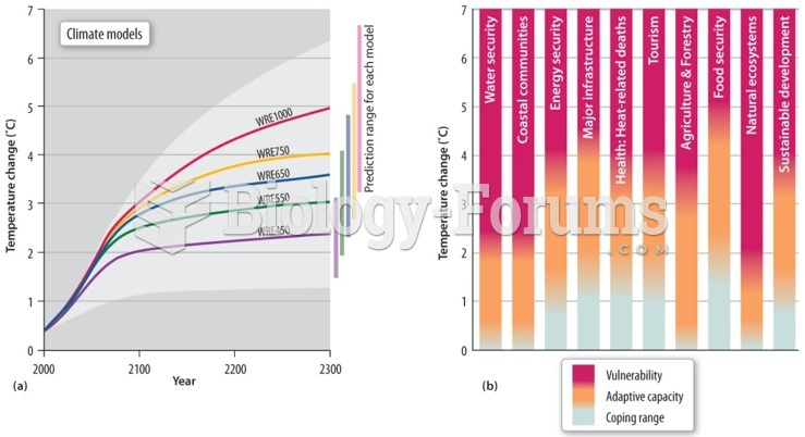 IPCC model projections depend on greenhouse gas emissions