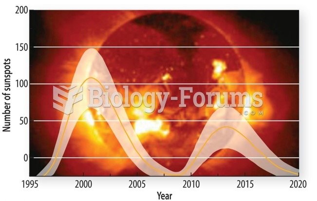 The Sun and climate change