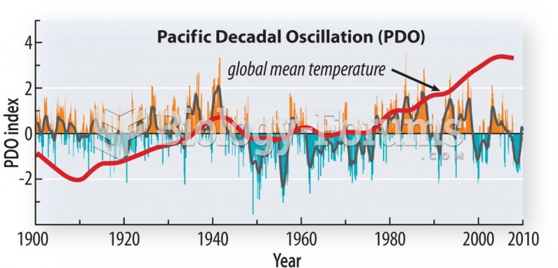 Correlates well with global temperature prior to the impact of GHG emissions