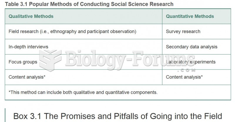 Popular Methods of Conducting Social Science Research