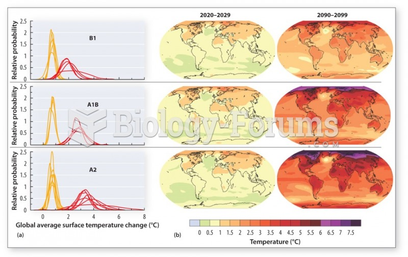 The Global Impact of Climate Change