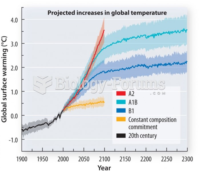 Projections of global temperature depend heavily on the level of future greenhouse gas emissions