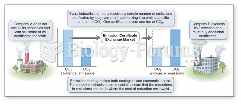 Kyoto Protocol encourages industry to innovate and reduce the level of emissions