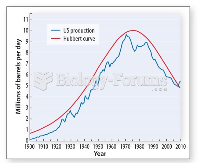 Conventional oil reserves have passed peak production