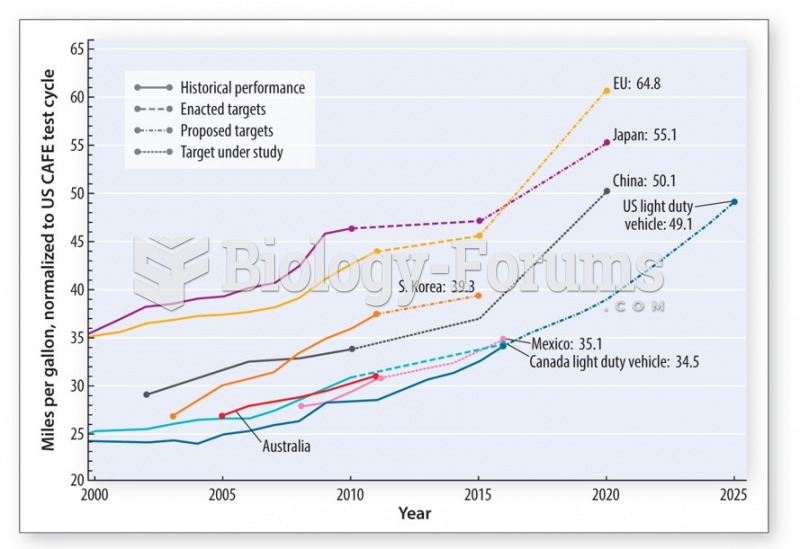 The demand for oil can be reduced significantly with the introduction of new higher vehicle mileage