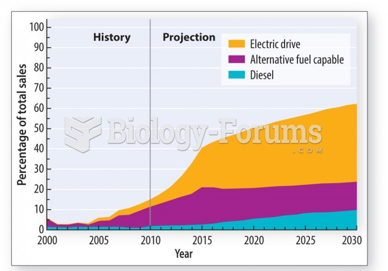 The introduction of a new generation of electric and hybrid cars will reduce the demand for oil