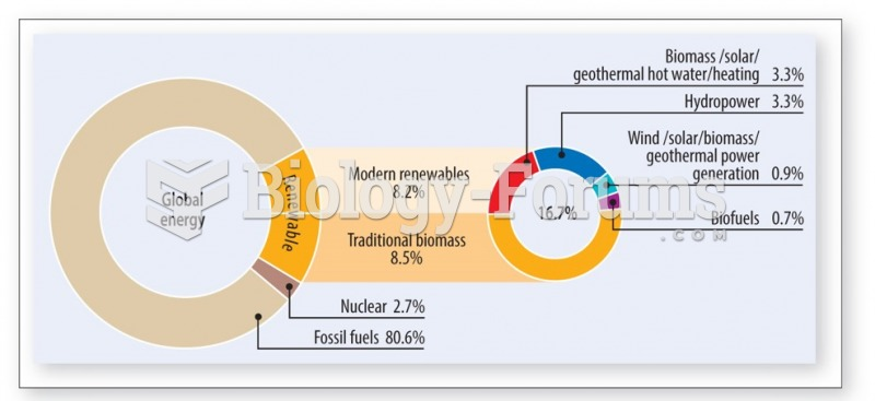 Wind, solar, biomass, and  geothermal power account for less than 1% of global power generation