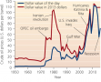 Oil supply and prices affect the economies of nations