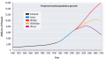 The level of future emissions is closely linked to the rate of population growth