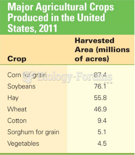 Major Agricultural Crops Produced in the United States, 2011