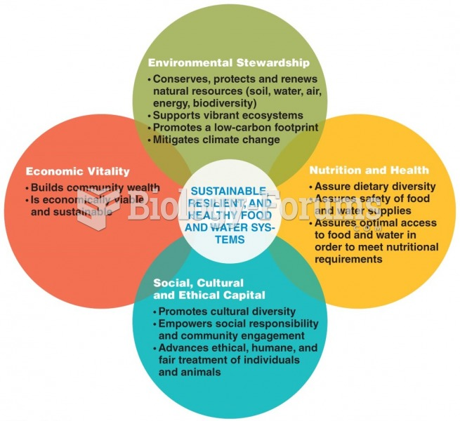 Sustainable Food Systems Model