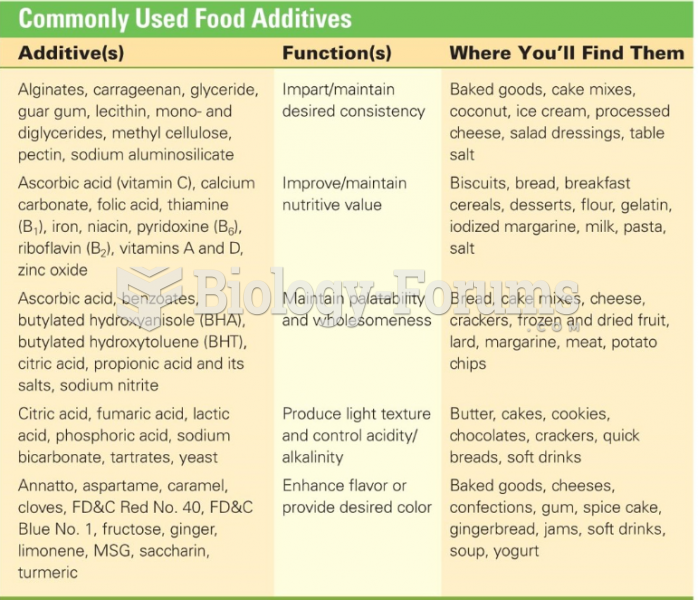 Commonly Used Food Additives