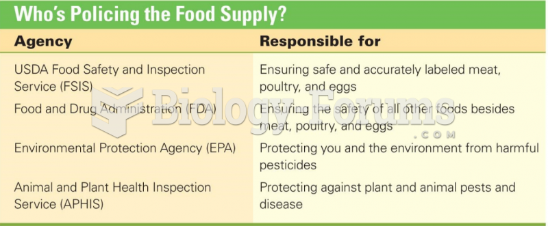 Who's Policing the Food Supply?