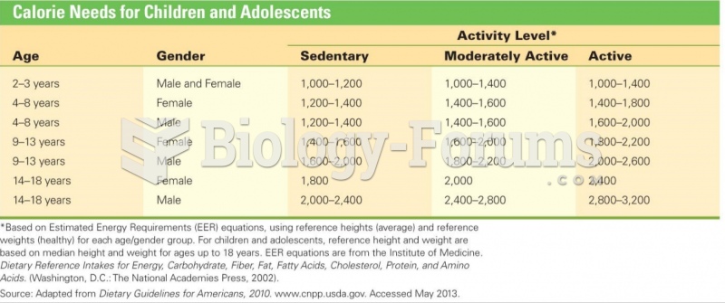 Calorie Needs for Children and Adolescents