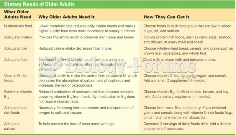 Dietary Needs of Older Adults