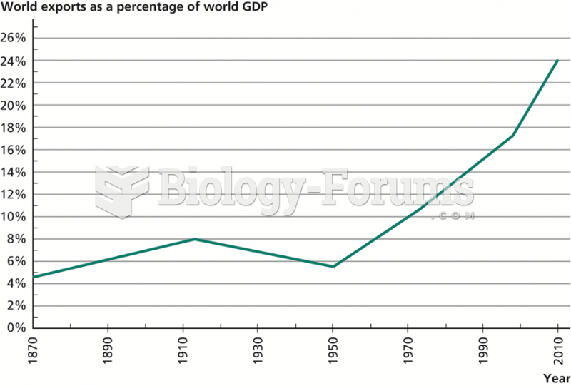 Growth of World Trade,  1870–2010