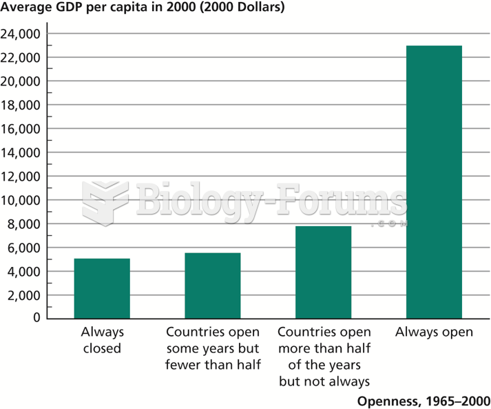 Relationship between Economic Openness and GDP per Capita