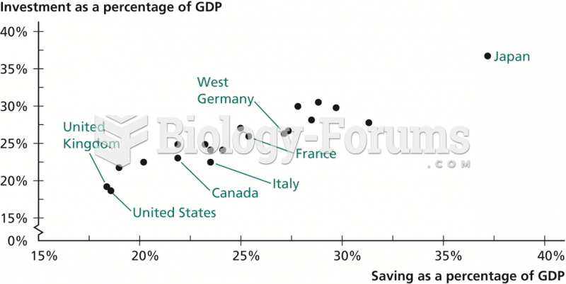 Saving and Investment Rates of Industrialized Countries, 1960–1974