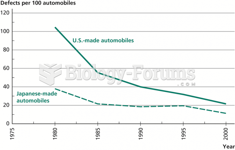 Quality of U.S. and  Japanese-made Automobiles