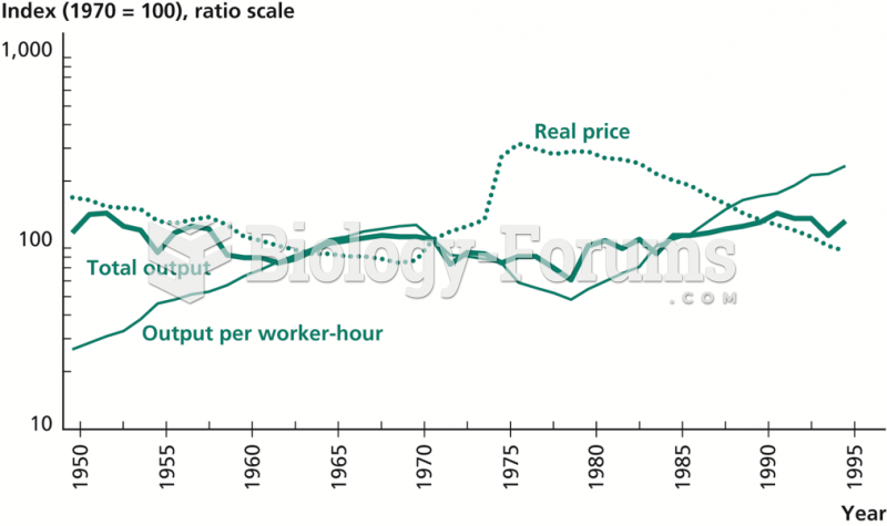 U.S. Subsurface Coal Mining: Output, Price, and Output per Worker-Hour, 1949–1994