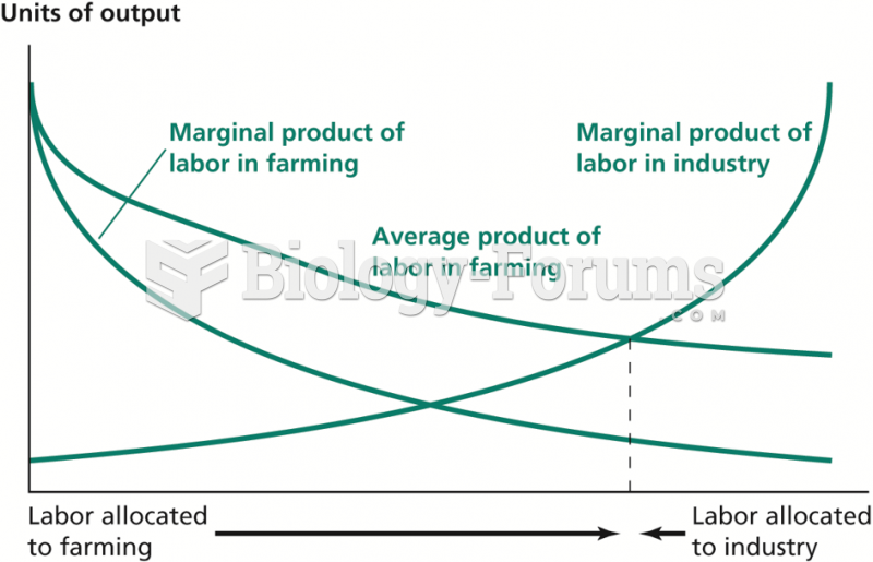 Overallocation of Labor to  Farming When Farmworkers Are Paid Their Average Product