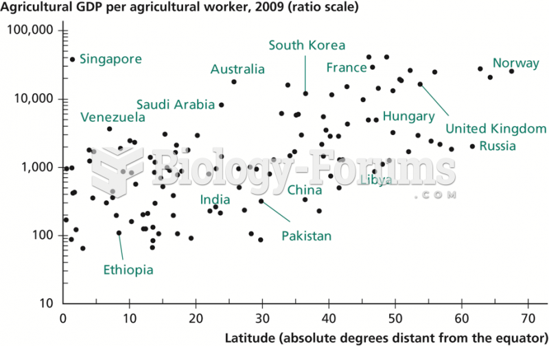 Latitude versus Agricultural GDP per Agricultural Worker