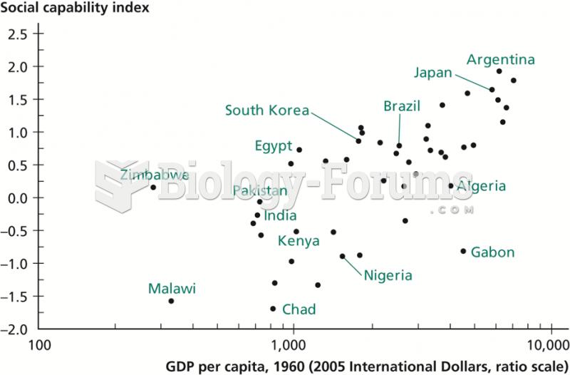 Social Capability versus GDP per Capita in 1960
