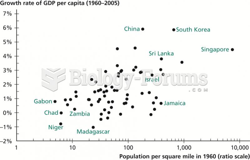 Population Density versus Economic Growth
