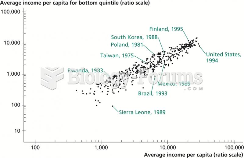 Income per Capita versus Income of the Bottom Quintile