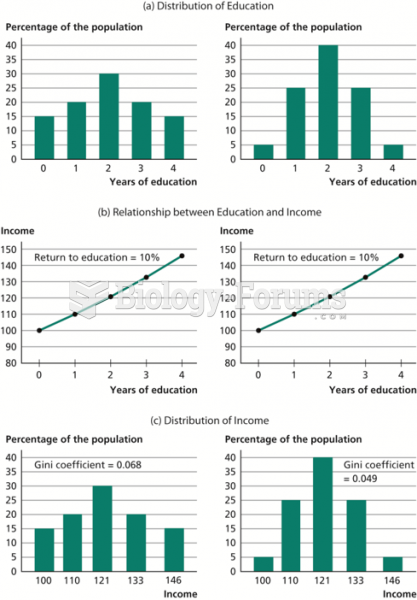 How the Distribution of Education Affects the Distribution of Income