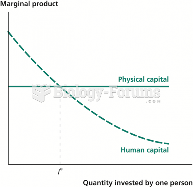 Marginal Products of Physical and Human Capital