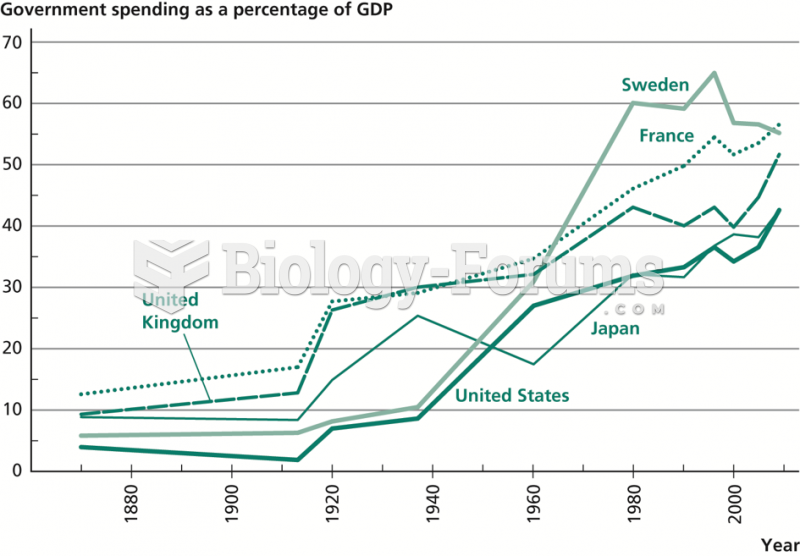 Growth of Government Spending, 1870–2009