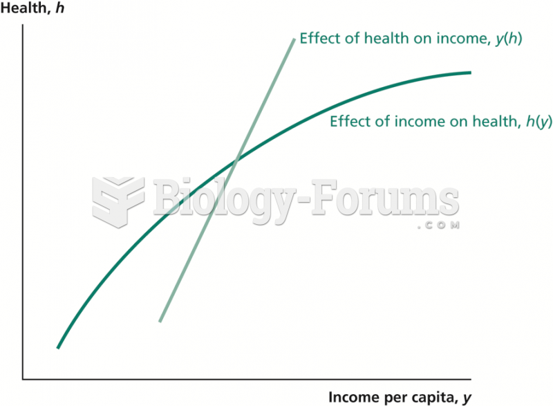 How Health Interacts with Income