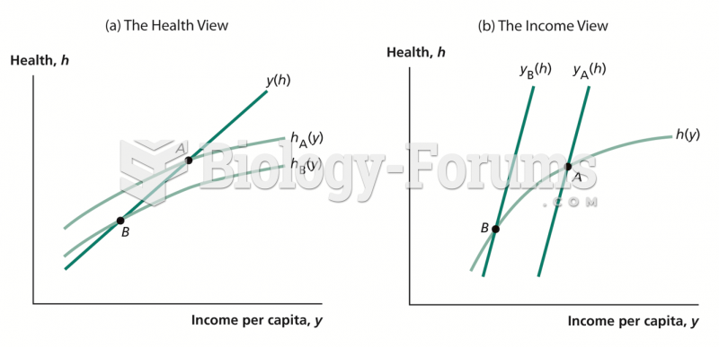Health and Income per Capita: Two Views