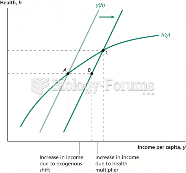 Effect of an Exogenous Shift in Income