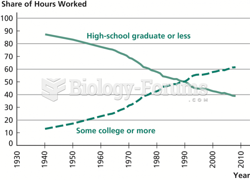 Share of Hours Worked by Education Level, 1940–2008
