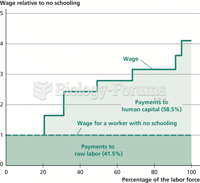 Share of Human Capital in Wages in Developing Countries
